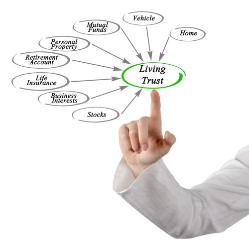 Diagram of Living Trust
